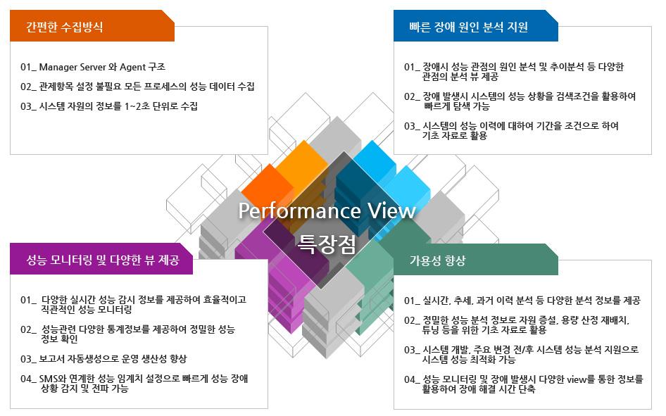 performance01